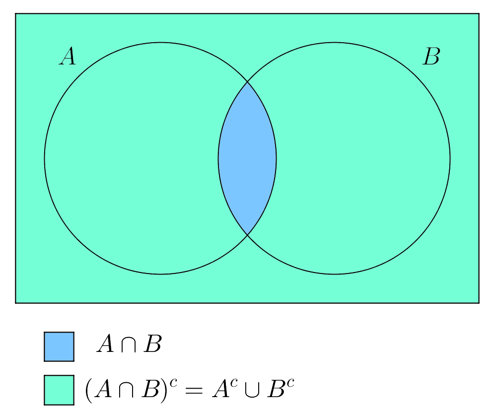 De morgans laws brilliant math science wiki the complement of the intersection of sets a a and b b is equal to the union of ac a c and bc b c ccuart Gallery