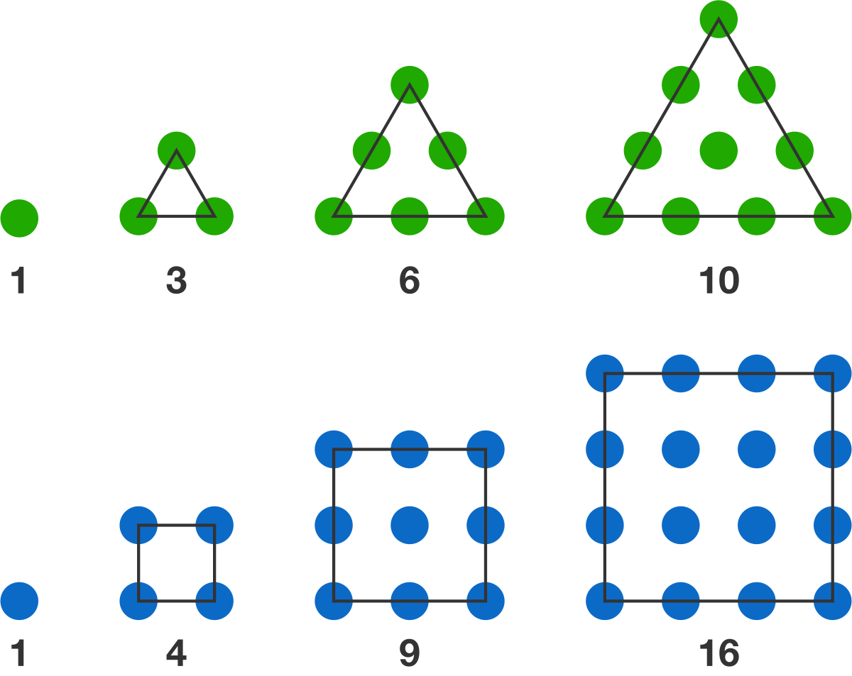 The first four triangular numbers and the first four square numbers.
