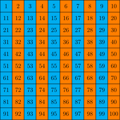 The pattern above is blue-orange-blue-orange-blue-orange ... on to infinity.
