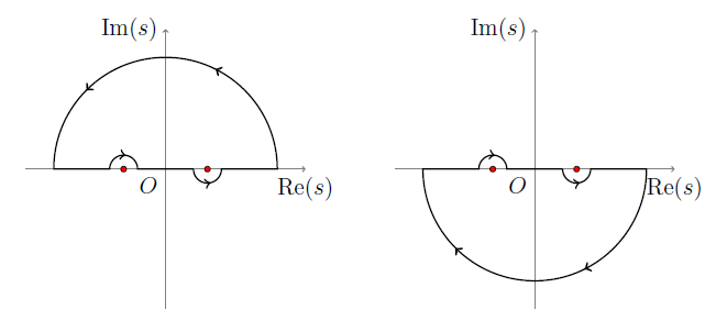 Choice of semicircular integration contours for \(x>0\) (left) and \(x<0\) (right)