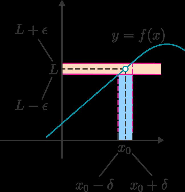 Epsilon Delta Definition Of A Limit Brilliant Math Science Wiki