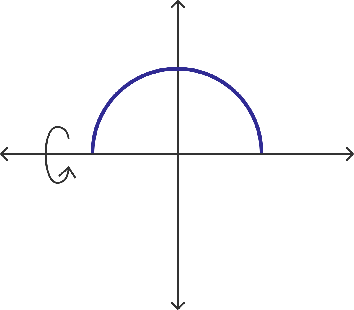 We Can Obtain A Sphere By Revolving Half A Circle About The Xaxis This  Circle Can Be Parameterized As X(t)=rcos(t) And Y(t)=rsin(t) For