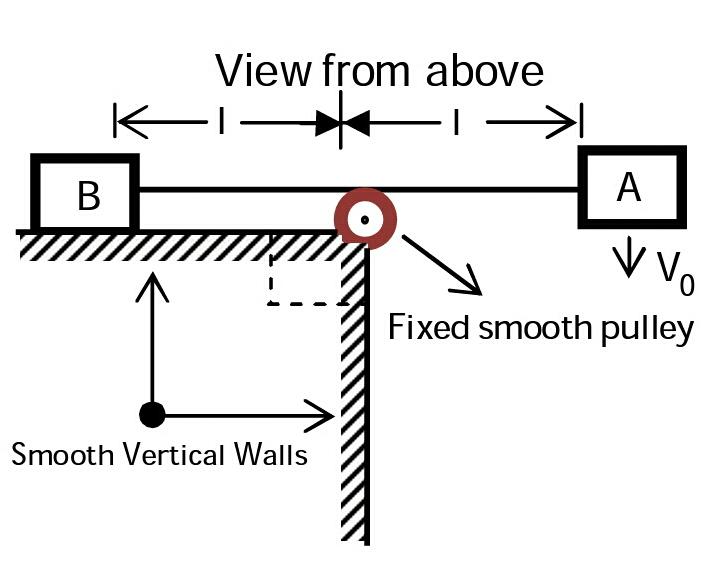 Classical Mechanics Problem  Pulley Dynamics In Horizontal Plane